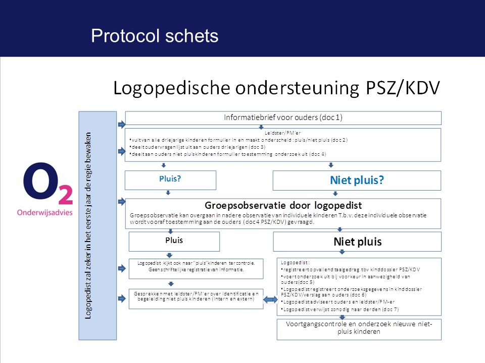 Protocol schets