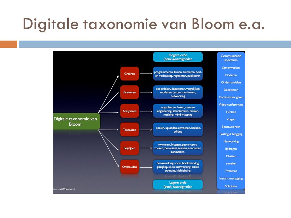 Digitale taxonomie van Bloom e.a.