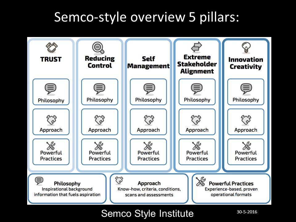 β Semco-style overview 5 pillars: Semco Style Institute 30-5-2016