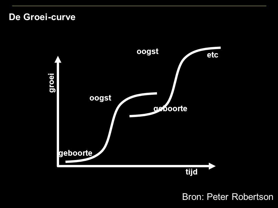 De Groei-curve groei tijd geboorte oogst etc Bron: Peter Robertson