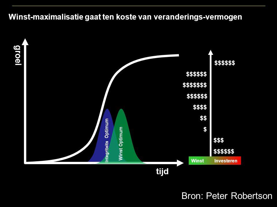 tijd groei Winst-maximalisatie gaat ten koste van veranderings-vermogen Winst Investeren $$$$$$ $$$$$$$ $$ $$$ $$$$$$ $$$$ $ $$$$$$ Integriteits Optimum Winst Optimum Bron: Peter Robertson