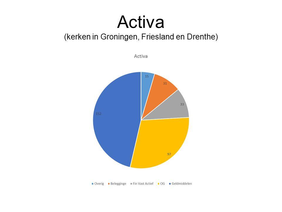 Activa (kerken in Groningen, Friesland en Drenthe)