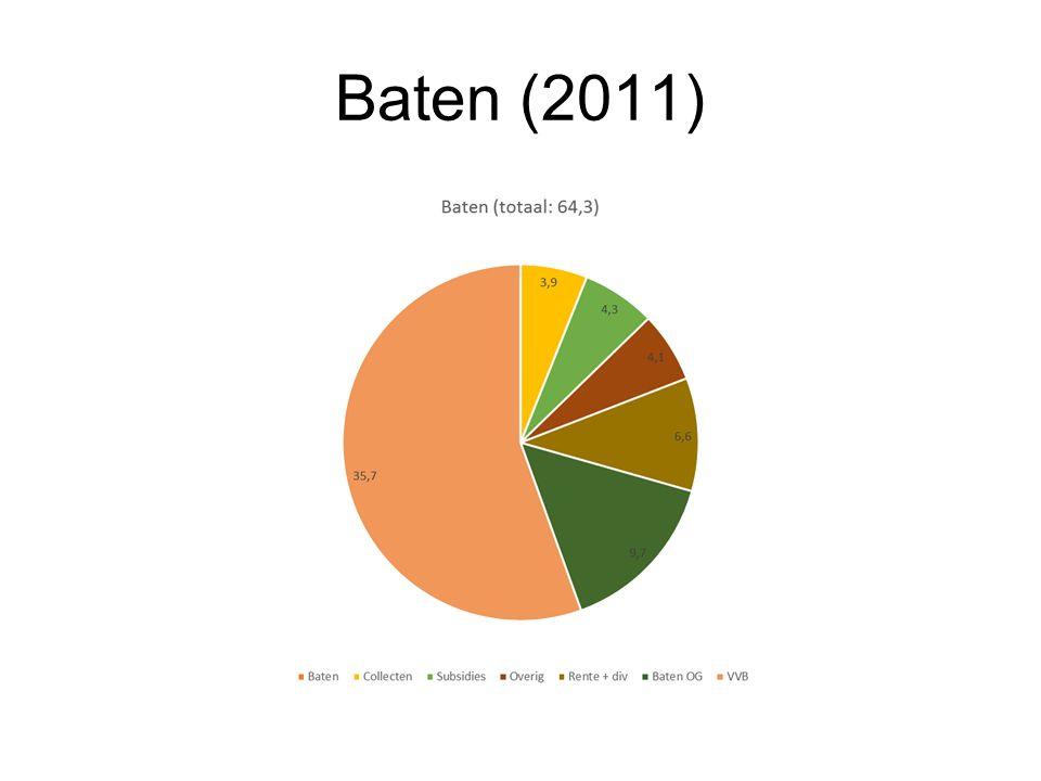 Baten (2011)