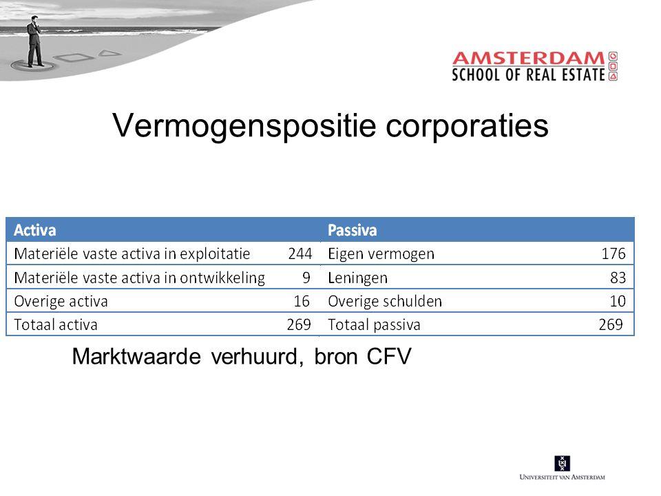 Vermogenspositie corporaties Marktwaarde verhuurd, bron CFV