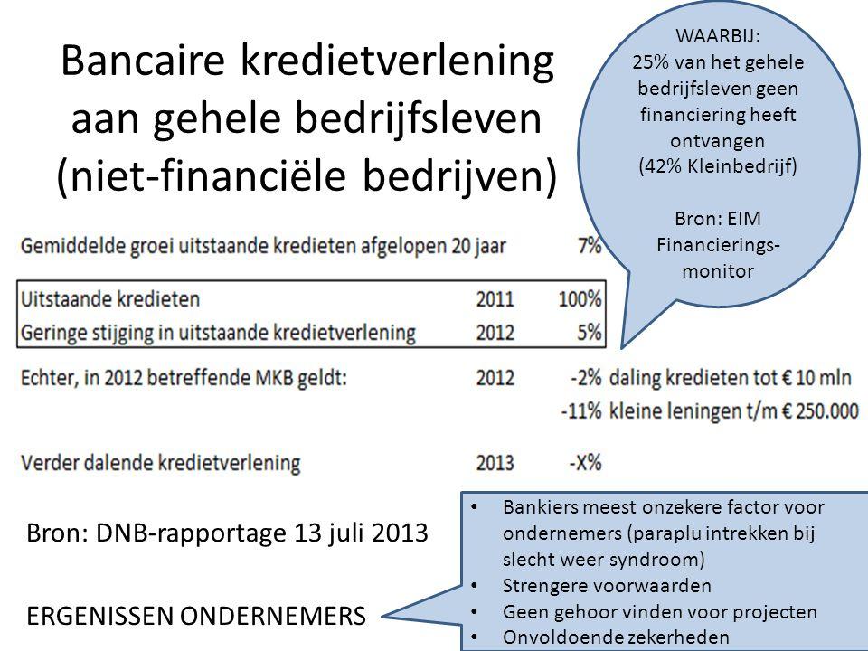 Bancaire kredietverlening aan gehele bedrijfsleven (niet-financiële bedrijven) Bron: DNB-rapportage 13 juli 2013 ERGENISSEN ONDERNEMERS Bankiers meest onzekere factor voor ondernemers (paraplu intrekken bij slecht weer syndroom) Strengere voorwaarden Geen gehoor vinden voor projecten Onvoldoende zekerheden WAARBIJ: 25% van het gehele bedrijfsleven geen financiering heeft ontvangen (42% Kleinbedrijf) Bron: EIM Financierings- monitor
