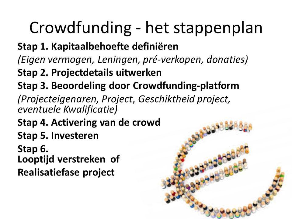 Crowdfunding - het stappenplan Stap 1.