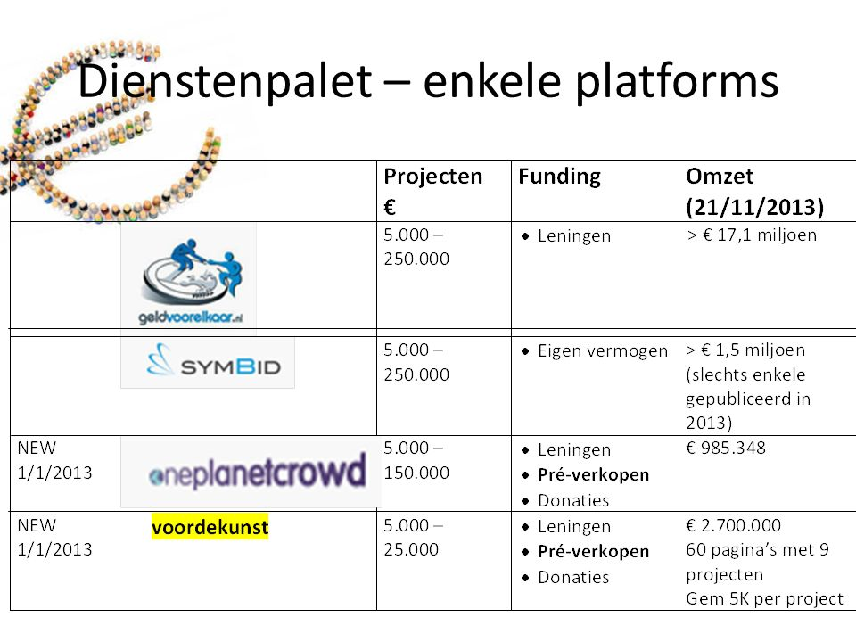 Status Crowdfunding in NL.