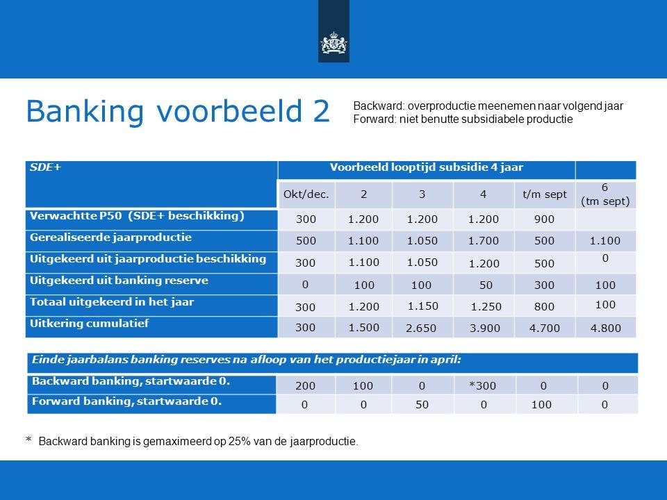 Banking voorbeeld 2 SDE+Voorbeeld looptijd subsidie 4 jaar Okt/dec.234t/m sept 6 (tm sept) Verwachtte P50 (SDE+ beschikking) 3001.200 900 Gerealiseerde jaarproductie 5001.100 1.050 1.7005001.100 Uitgekeerd uit jaarproductie beschikking Uitgekeerd uit banking reserve Totaal uitgekeerd in het jaar Uitkering cumulatief Einde jaarbalans banking reserves na afloop van het productiejaar in april: Backward banking, startwaarde 0.