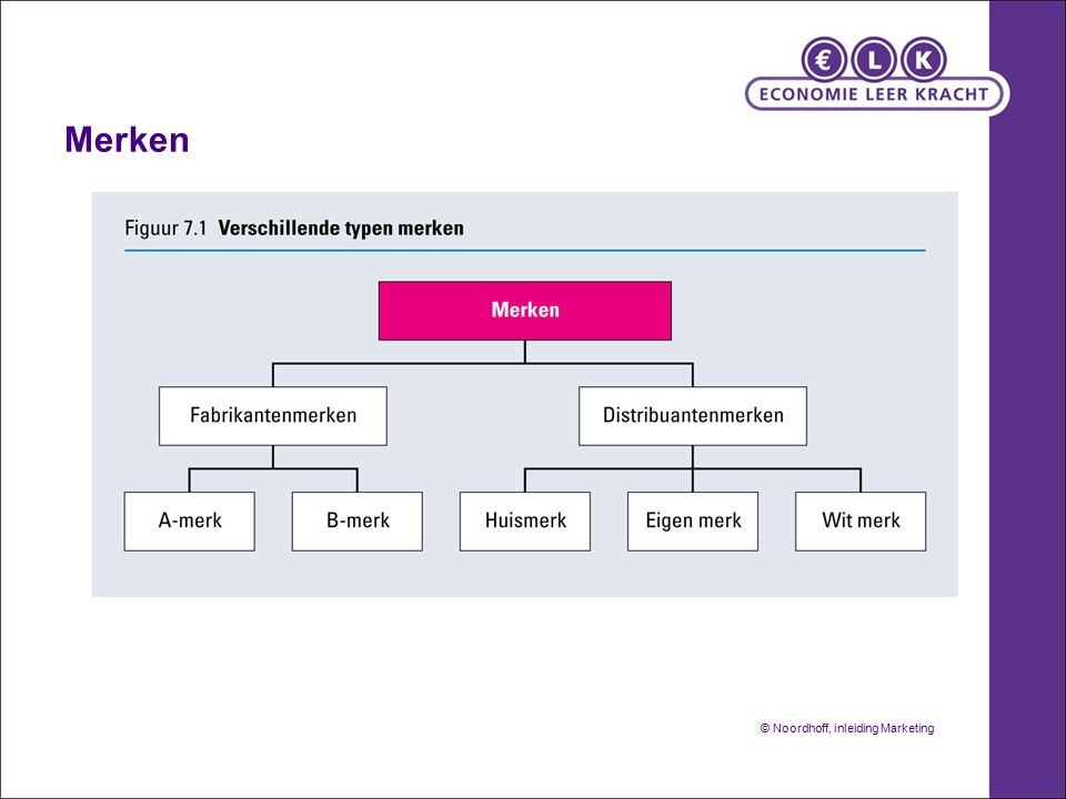 Merken © Noordhoff, inleiding Marketing
