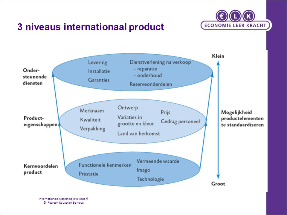 3 niveaus internationaal product Internationale Marketing,(Hollensen) © Pearson Education Benelux