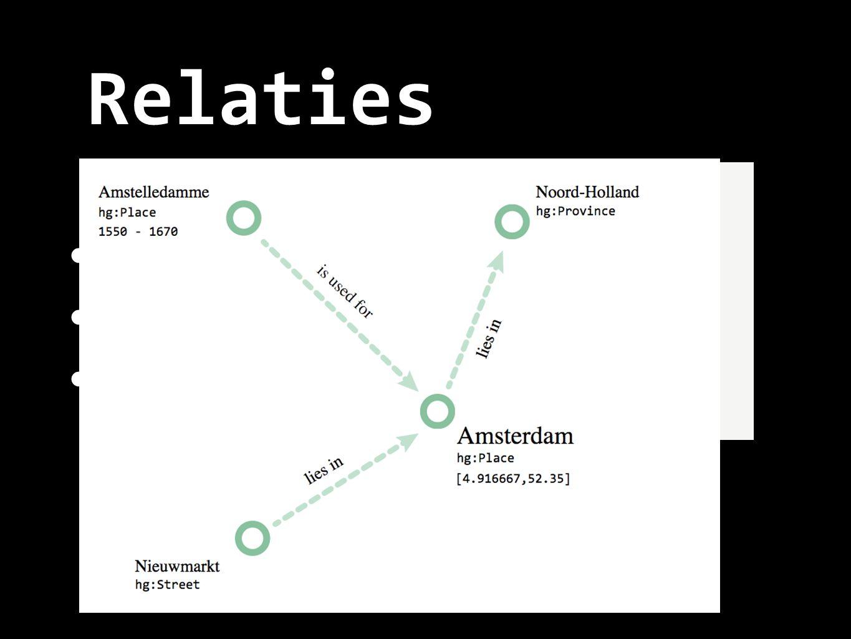 Relaties PIT, place in time Relaties Concepten hg:SameAs