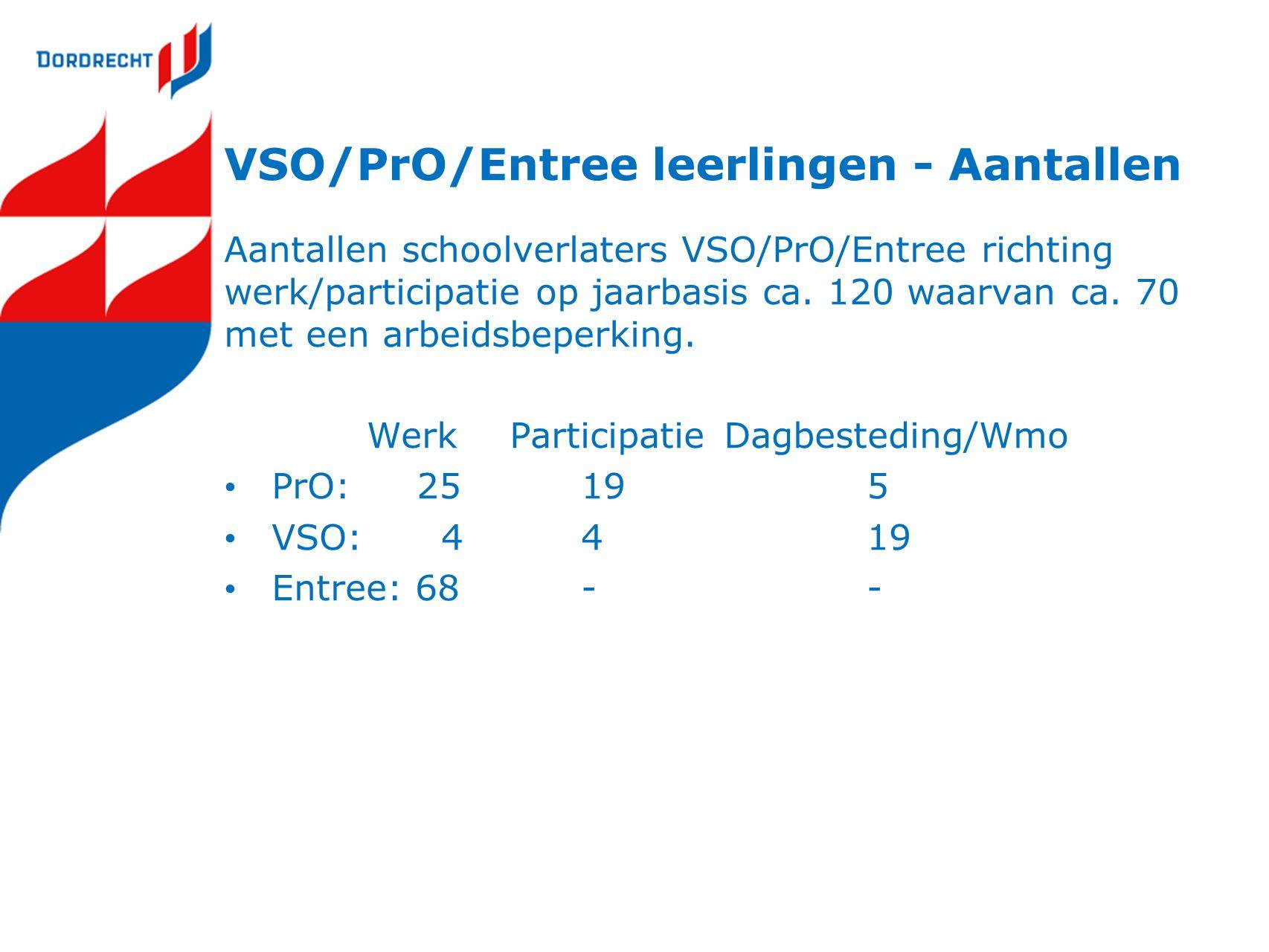 VSO/PrO/Entree leerlingen - Aantallen Aantallen schoolverlaters VSO/PrO/Entree richting werk/participatie op jaarbasis ca.