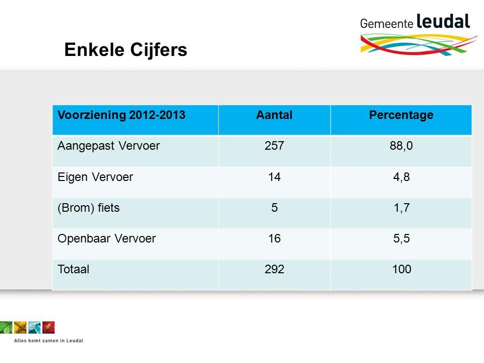 Enkele Cijfers Voorziening 2012-2013AantalPercentage Aangepast Vervoer25788,0 Eigen Vervoer144,8 (Brom) fiets51,7 Openbaar Vervoer165,5 Totaal292100