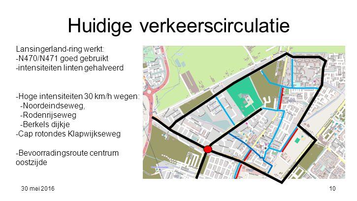 Huidige verkeerscirculatie 30 mei 201610 Lansingerland-ring werkt: -N470/N471 goed gebruikt -intensiteiten linten gehalveerd -Hoge intensiteiten 30 km/h wegen: -Noordeindseweg, -Rodenrijseweg -Berkels dijkje -Cap rotondes Klapwijkseweg -Bevoorradingsroute centrum oostzijde