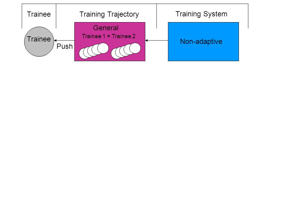 10 TraineeTraining Trajectory Training System Non-adaptive Adaptive System Controlled Adaptive Trainee Controlled General Individual Trainee Push Pull