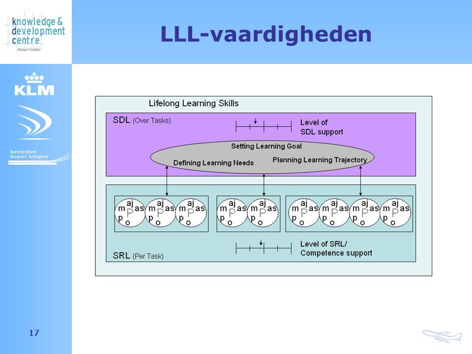 Amsterdam Airport Schiphol 17 LLL-vaardigheden