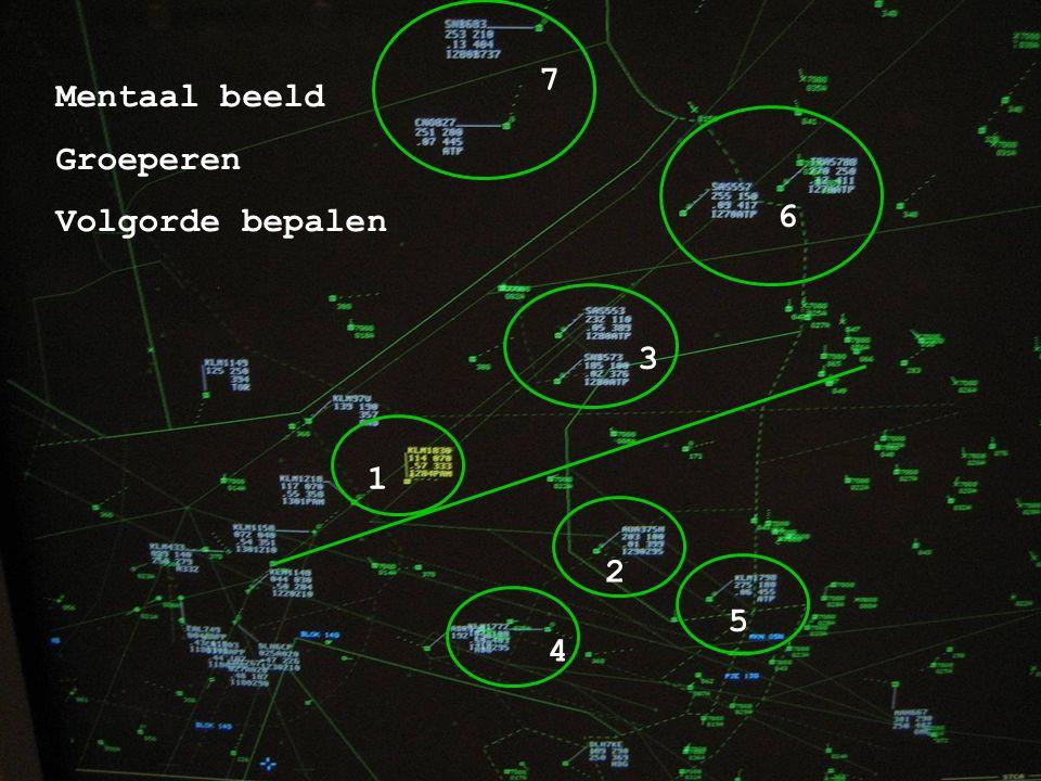 Amsterdam Airport Schiphol 7 Mentaal beeld Groeperen Volgorde bepalen 3 7 6 5 2 1 4