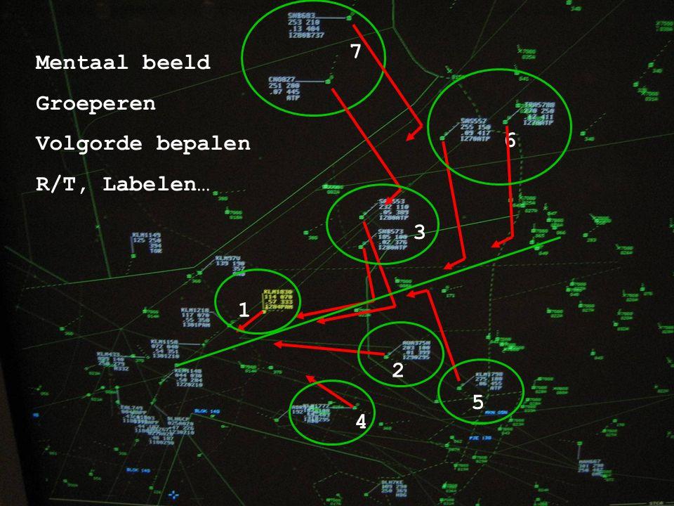 Amsterdam Airport Schiphol 8 Mentaal beeld Groeperen Volgorde bepalen R/T, Labelen… 3 7 6 5 2 1 4