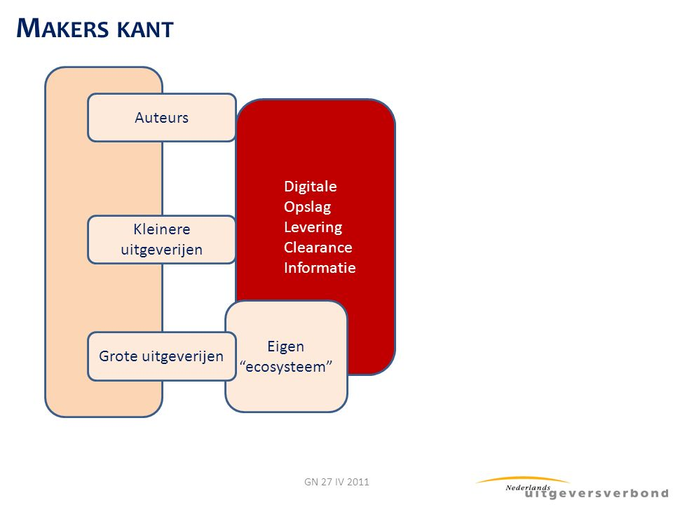 Digitale Opslag Levering Clearance Informatie Eigen ecosysteem GN 27 IV 2011 Auteurs Kleinere uitgeverijen Grote uitgeverijen M AKERS KANT