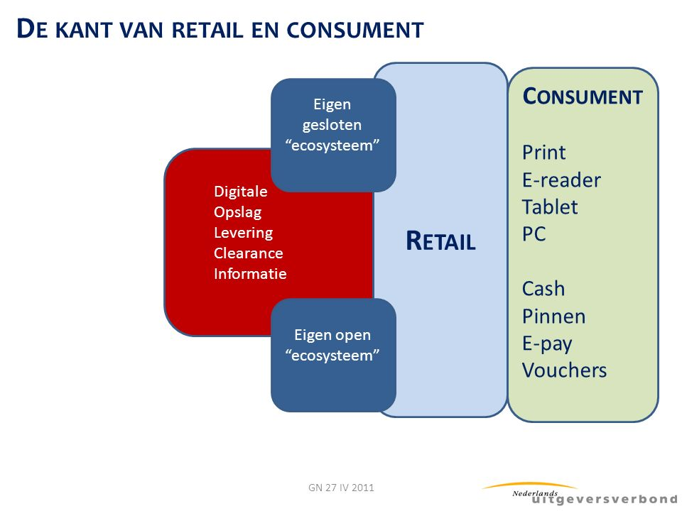 Digitale Opslag Levering Clearance Informatie GN 27 IV 2011 R ETAIL C ONSUMENT Print E-reader Tablet PC Cash Pinnen E-pay Vouchers D E KANT VAN RETAIL EN CONSUMENT Eigen open ecosysteem Eigen gesloten ecosysteem