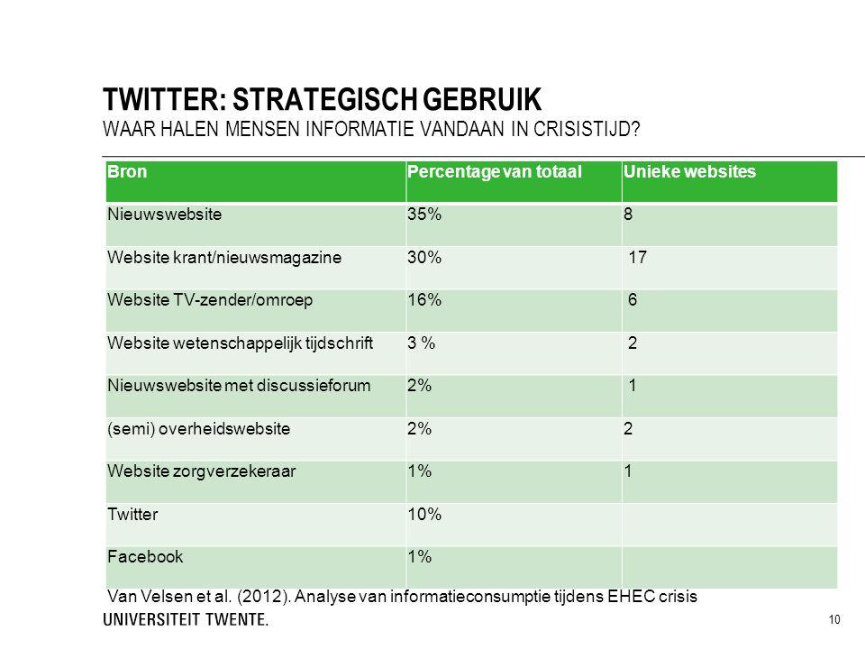 Bron Percentage van totaalUnieke websites Nieuwswebsite 35% 8 Website krant/nieuwsmagazine30% 17 Website TV-zender/omroep16% 6 Website wetenschappelijk tijdschrift 3 % 2 Nieuwswebsite met discussieforum2% 1 (semi) overheidswebsite2%2 Website zorgverzekeraar1%1 Twitter10% Facebook1% 10 TWITTER: STRATEGISCH GEBRUIK WAAR HALEN MENSEN INFORMATIE VANDAAN IN CRISISTIJD.
