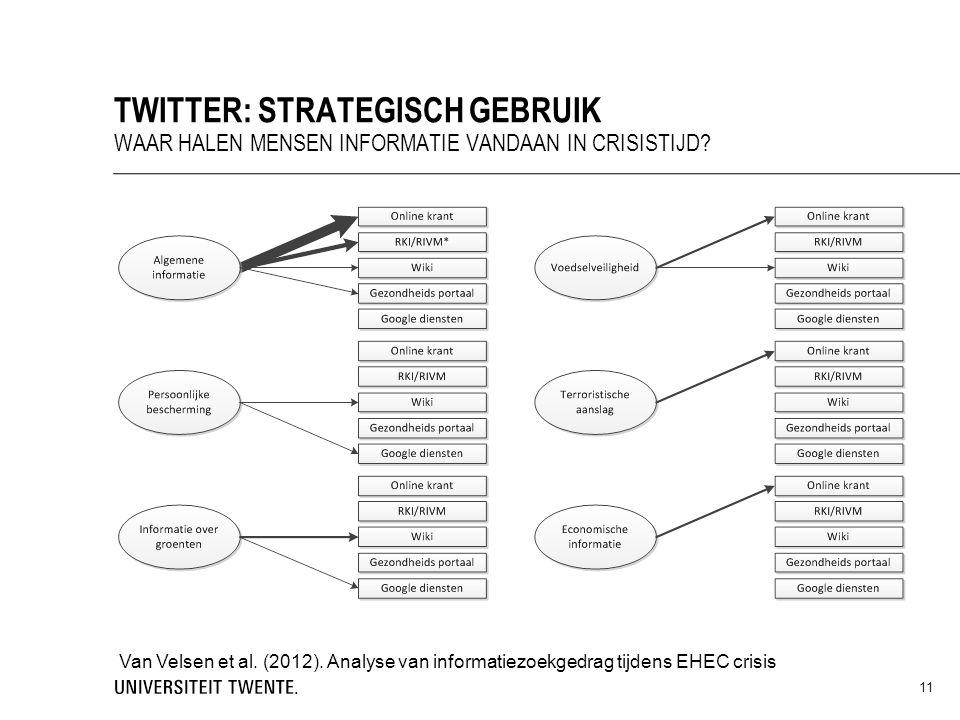 11 TWITTER: STRATEGISCH GEBRUIK WAAR HALEN MENSEN INFORMATIE VANDAAN IN CRISISTIJD? Van Velsen et al. (2012). Analyse van informatiezoekgedrag tijdens