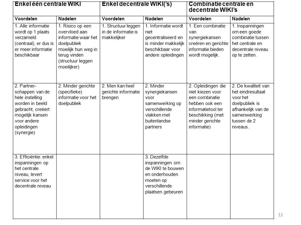 12 Enkel één centrale WIKIEnkel decentrale WIKI('s)Combinatie centrale en decentrale WIKI's VoordelenNadelenVoordelenNadelenVoordelenNadelen 1.