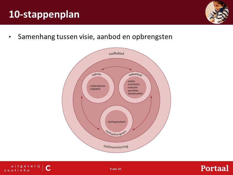 9 van 10 10-stappenplan Samenhang tussen visie, aanbod en opbrengsten