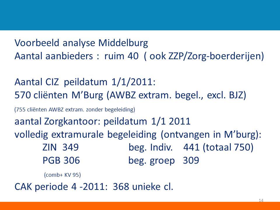 Voorbeeld analyse Middelburg Aantal aanbieders : ruim 40 ( ook ZZP/Zorg-boerderijen) Aantal CIZ peildatum 1/1/2011: 570 cliënten M'Burg (AWBZ extram.