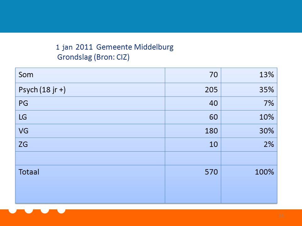 1 jan 2011 Gemeente Middelburg Grondslag (Bron: CIZ) 15