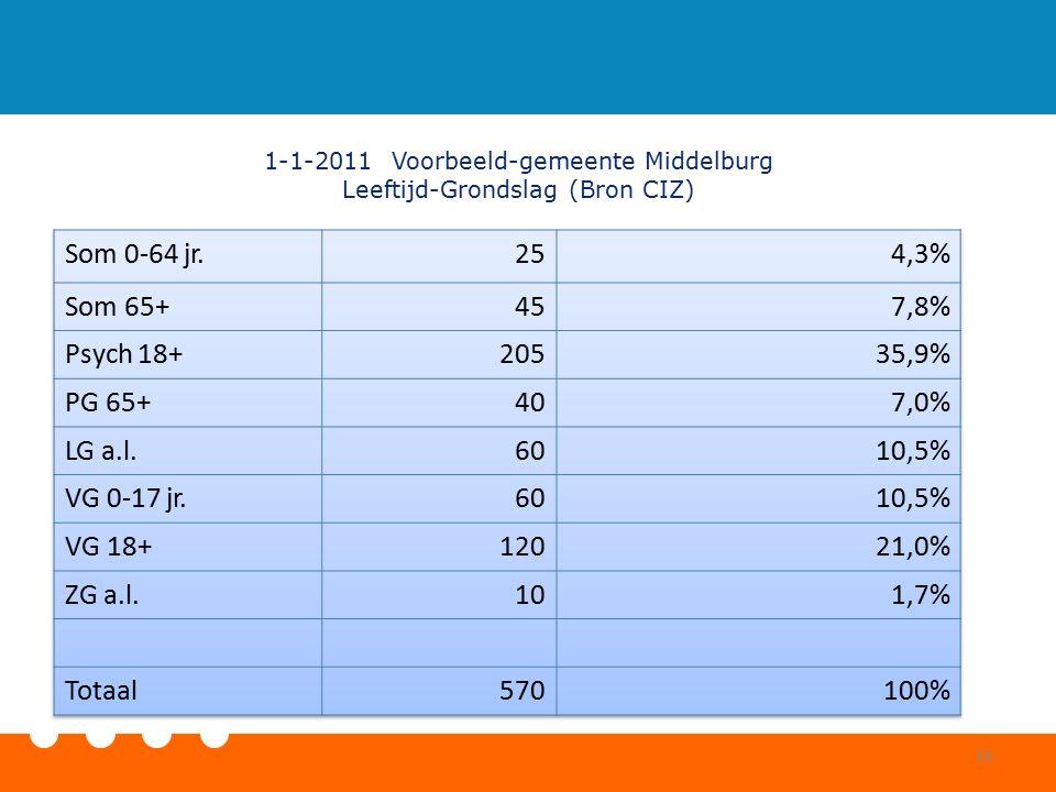 1-1-2011 Voorbeeld-gemeente Middelburg Leeftijd-Grondslag (Bron CIZ) 16