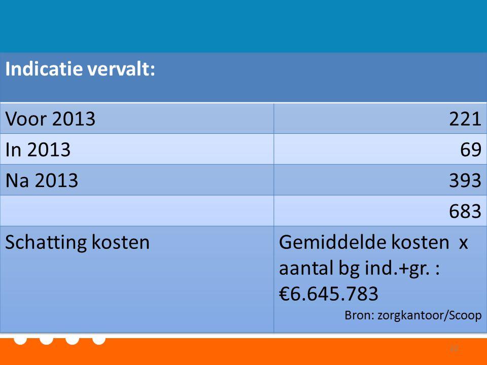 Wat willen we nog meer weten.CIZ Middelburg op niveau wijken (bijv.