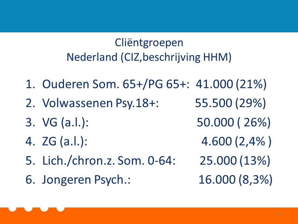 Cliëntgroepen Nederland (CIZ,beschrijving HHM) 1.Ouderen Som. 65+/PG 65+: 41.000 (21%) 2.Volwassenen Psy.18+: 55.500 (29%) 3.VG (a.l.): 50.000 ( 26%)
