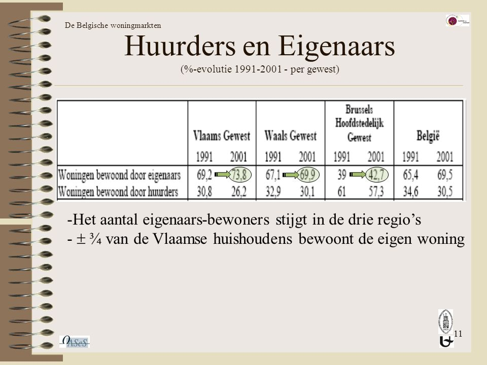 11 Huurders en Eigenaars (%-evolutie 1991-2001 - per gewest) De Belgische woningmarkten -Het aantal eigenaars-bewoners stijgt in de drie regio's -  ¾ van de Vlaamse huishoudens bewoont de eigen woning