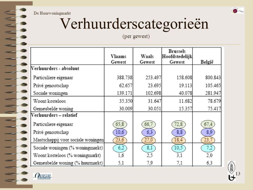 13 Verhuurderscategorieën (per gewest) De Huurwoningmarkt
