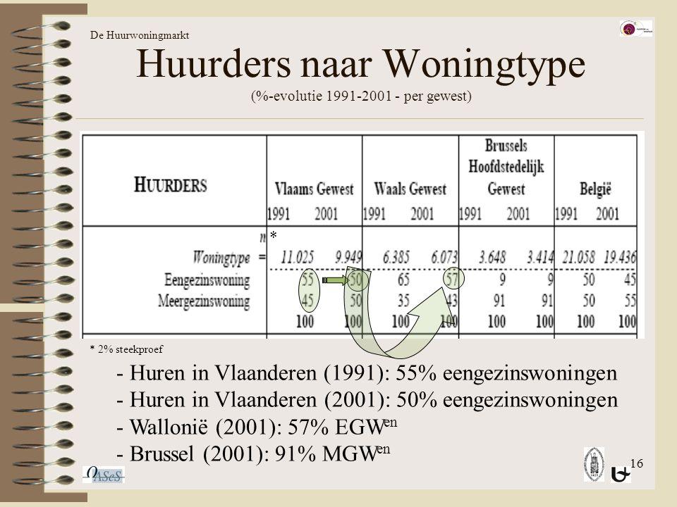 16 Huurders naar Woningtype (%-evolutie 1991-2001 - per gewest) * 2% steekproef * - Huren in Vlaanderen (1991): 55% eengezinswoningen - Huren in Vlaanderen (2001): 50% eengezinswoningen - Wallonië (2001): 57% EGW en - Brussel (2001): 91% MGW en De Huurwoningmarkt