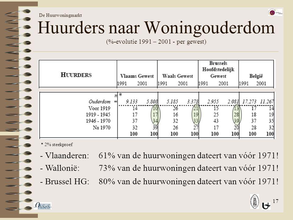 17 Huurders naar Woningouderdom (%-evolutie 1991 – 2001 - per gewest) De Huurwoningmarkt * 2% steekproef * - Vlaanderen:61% van de huurwoningen dateert van vóór 1971.