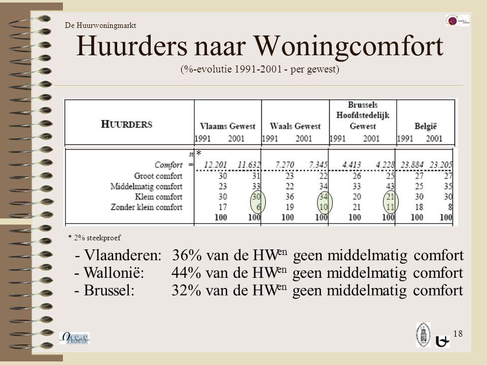 18 Huurders naar Woningcomfort (%-evolutie 1991-2001 - per gewest) De Huurwoningmarkt * * 2% steekproef - Vlaanderen: 36% van de HW en geen middelmatig comfort - Wallonië:44% van de HW en geen middelmatig comfort - Brussel:32% van de HW en geen middelmatig comfort