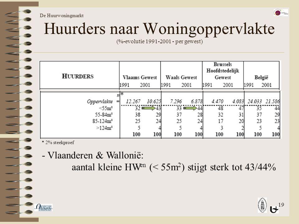 19 Huurders naar Woningoppervlakte (%-evolutie 1991-2001 - per gewest) De Huurwoningmarkt - Vlaanderen & Wallonië: aantal kleine HW en (< 55m 2 ) stijgt sterk tot 43/44% * * 2% steekproef