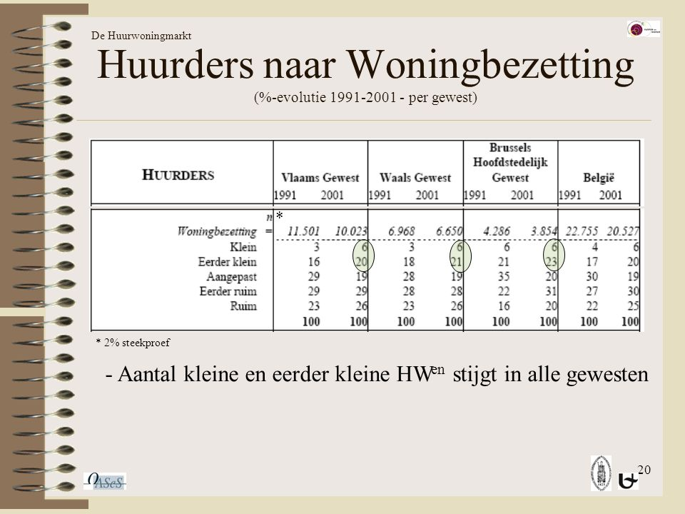 20 Huurders naar Woningbezetting (%-evolutie 1991-2001 - per gewest) De Huurwoningmarkt * * 2% steekproef - Aantal kleine en eerder kleine HW en stijgt in alle gewesten