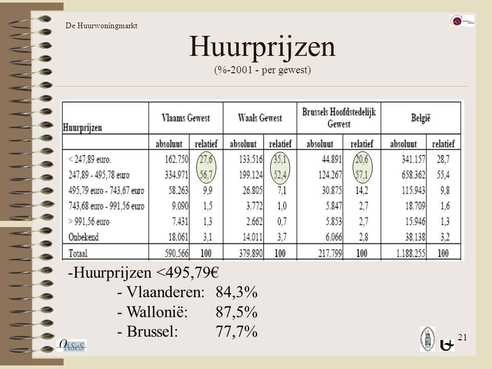 21 Huurprijzen (%-2001 - per gewest) De Huurwoningmarkt -Huurprijzen <495,79€ - Vlaanderen:84,3% - Wallonië:87,5% - Brussel:77,7%