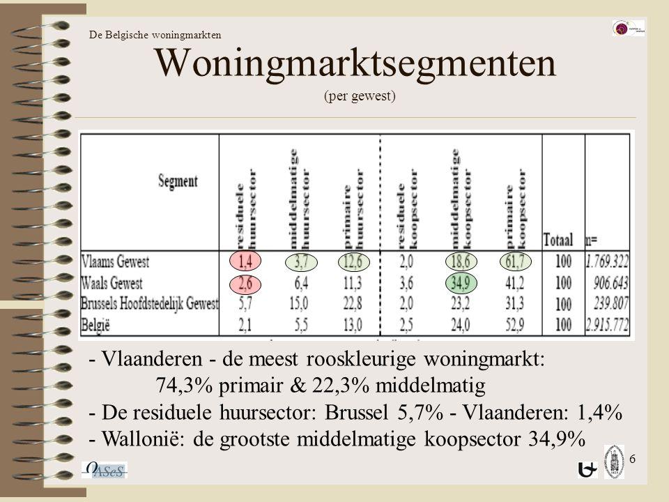 6 Woningmarktsegmenten (per gewest) De Belgische woningmarkten - Vlaanderen - de meest rooskleurige woningmarkt: 74,3% primair & 22,3% middelmatig - De residuele huursector: Brussel 5,7% - Vlaanderen: 1,4% - Wallonië: de grootste middelmatige koopsector 34,9%