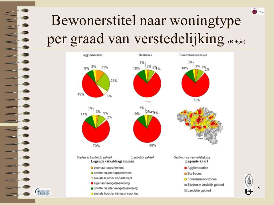 9 Bewonerstitel naar woningtype per graad van verstedelijking (België) 77%