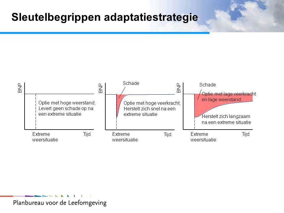 12 Sleutelbegrippen adaptatiestrategie BNP TijdExtreme weersituatie Optie met hoge weerstand; Levert geen schade op na een extreme situatie BNP Tijd O