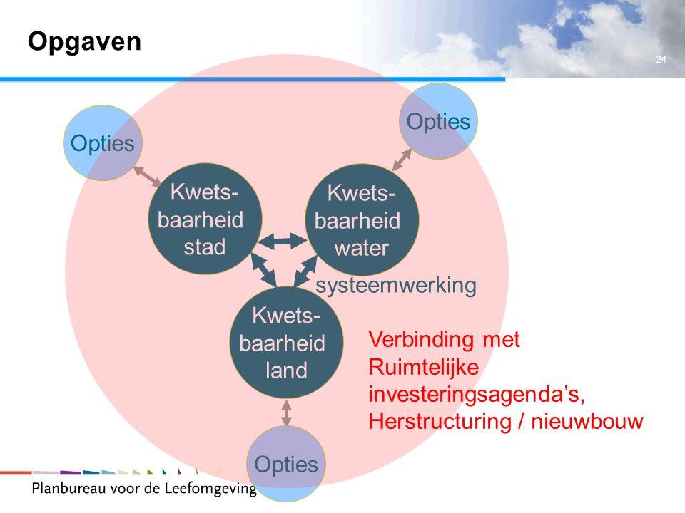 24 Opgaven Kwets- baarheid stad Kwets- baarheid water Kwets- baarheid land Opties systeemwerking Verbinding met Ruimtelijke investeringsagenda's, Hers