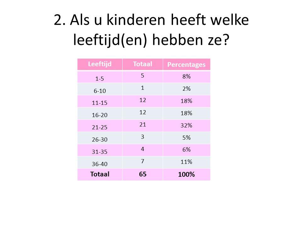 2. Als u kinderen heeft welke leeftijd(en) hebben ze.