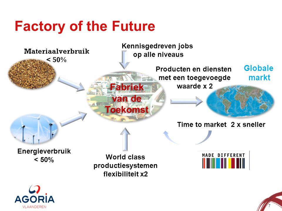 7 Factory of the Future Producten en diensten met een toegevoegde waarde x 2 Kennisgedreven jobs op alle niveaus Energieverbruik < 50% Materiaalverbruik < 50% World class productiesystemen flexibiliteit x2 Time to market 2 x sneller Globale markt Fabriek van de Toekomst Fabriek van de Toekomst