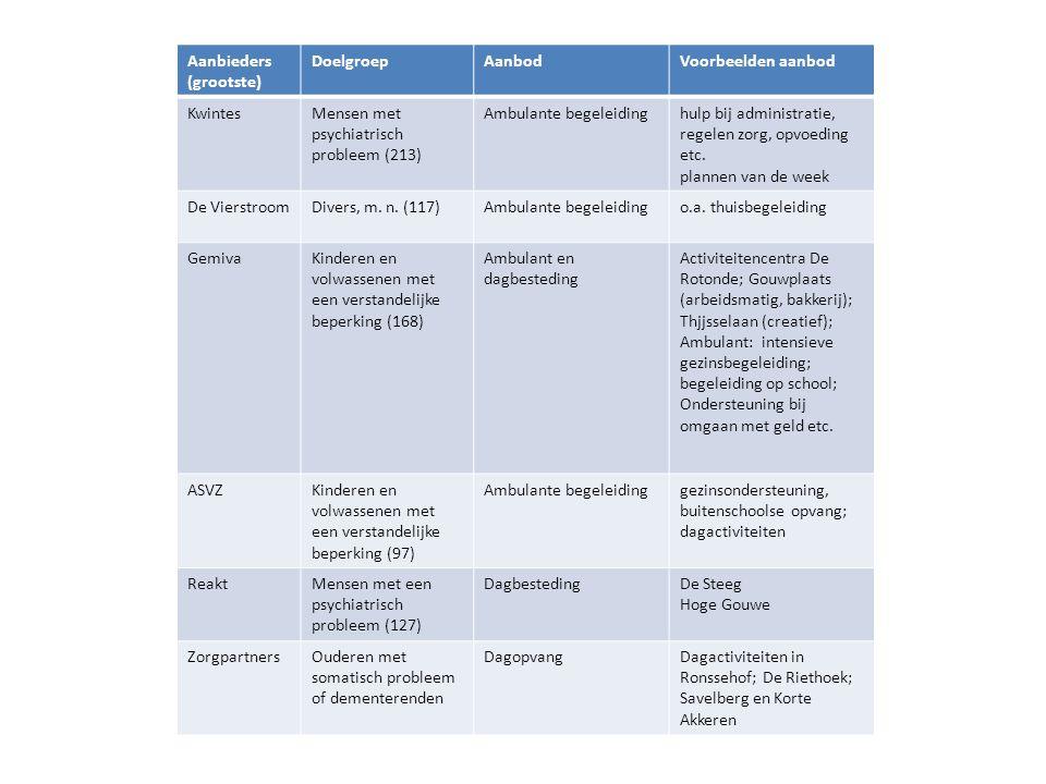 Aanbieders (grootste) DoelgroepAanbodVoorbeelden aanbod KwintesMensen met psychiatrisch probleem (213) Ambulante begeleidinghulp bij administratie, regelen zorg, opvoeding etc.