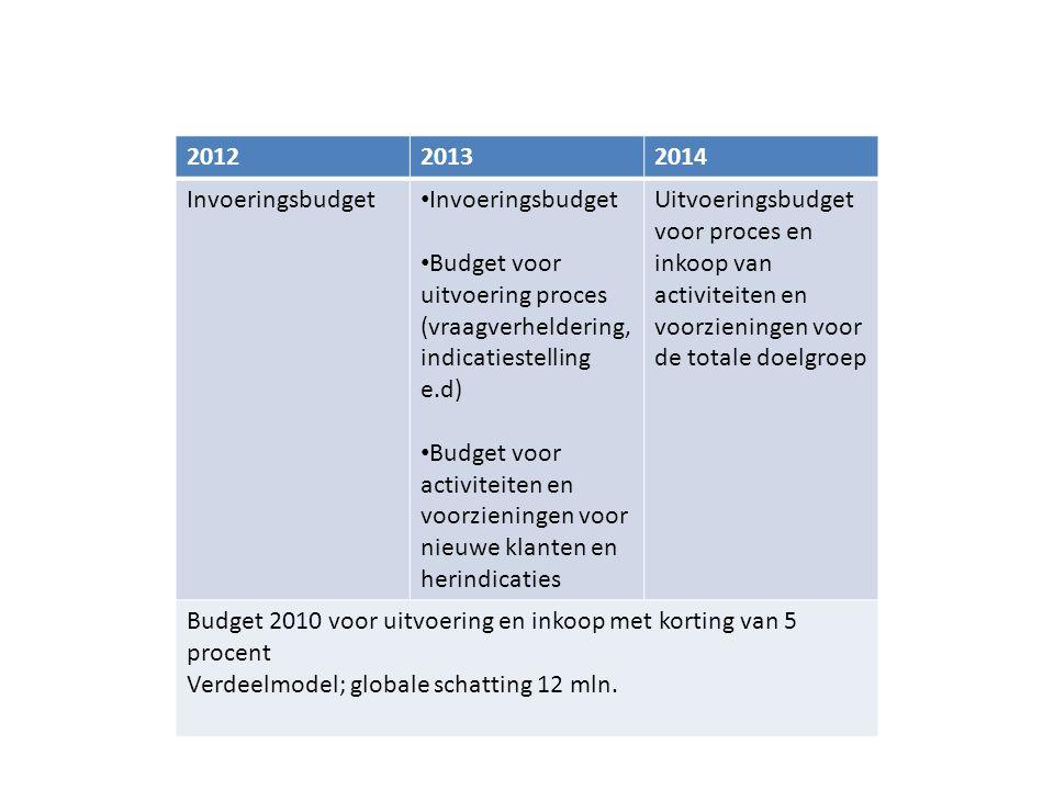 201220132014 Invoeringsbudget Budget voor uitvoering proces (vraagverheldering, indicatiestelling e.d) Budget voor activiteiten en voorzieningen voor nieuwe klanten en herindicaties Uitvoeringsbudget voor proces en inkoop van activiteiten en voorzieningen voor de totale doelgroep Budget 2010 voor uitvoering en inkoop met korting van 5 procent Verdeelmodel; globale schatting 12 mln.