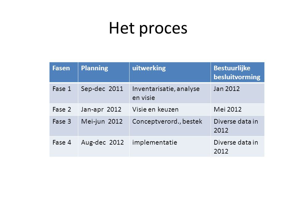 Het proces FasenPlanninguitwerkingBestuurlijke besluitvorming Fase 1Sep-dec 2011Inventarisatie, analyse en visie Jan 2012 Fase 2Jan-apr 2012Visie en keuzenMei 2012 Fase 3Mei-jun 2012Conceptverord., bestekDiverse data in 2012 Fase 4Aug-dec 2012implementatieDiverse data in 2012